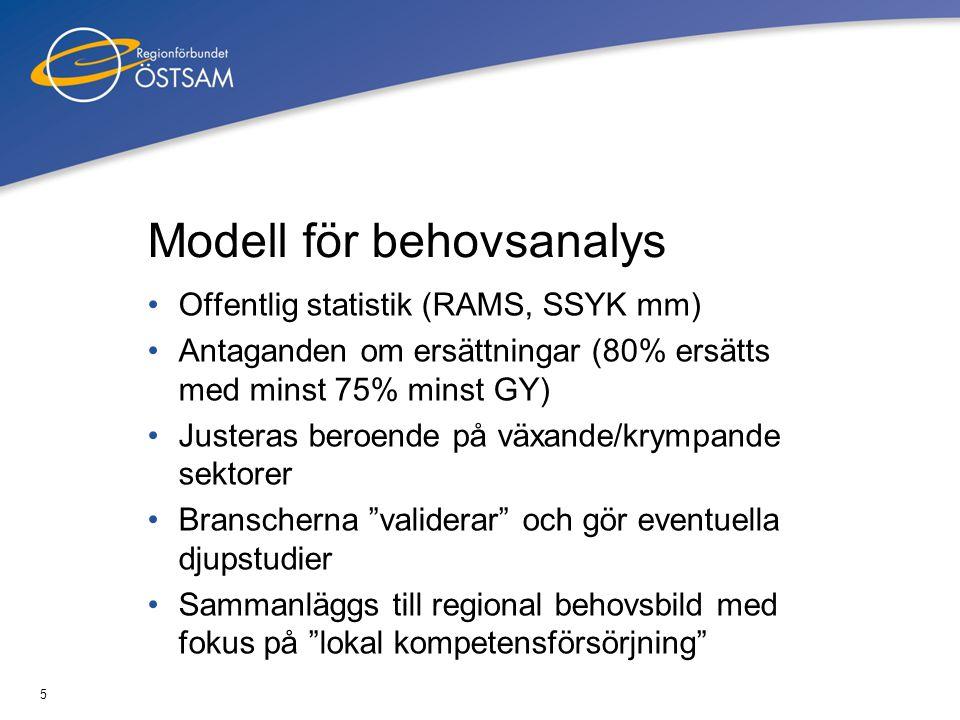 5 Modell för behovsanalys •Offentlig statistik (RAMS, SSYK mm) •Antaganden om ersättningar (80% ersätts med minst 75% minst GY) •Justeras beroende på