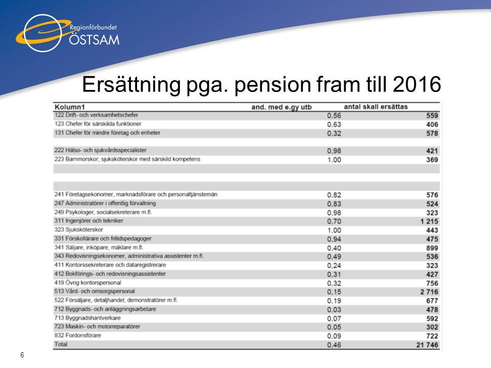6 Ersättning pga. pension fram till 2016