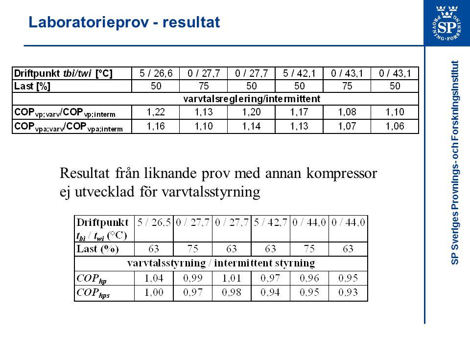 SP Sveriges Provnings- och Forskningsinstitut Laboratorieprov - resultat Resultat från liknande prov med annan kompressor ej utvecklad för varvtalsstyrning