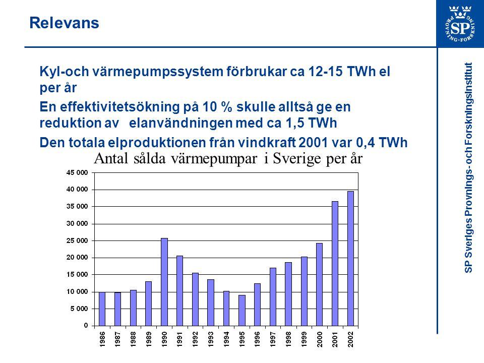 SP Sveriges Provnings- och Forskningsinstitut Relevans Kyl-och värmepumpssystem förbrukar ca 12-15 TWh el per år En effektivitetsökning på 10 % skulle alltså ge en reduktion av elanvändningen med ca 1,5 TWh Den totala elproduktionen från vindkraft 2001 var 0,4 TWh Antal sålda värmepumpar i Sverige per år