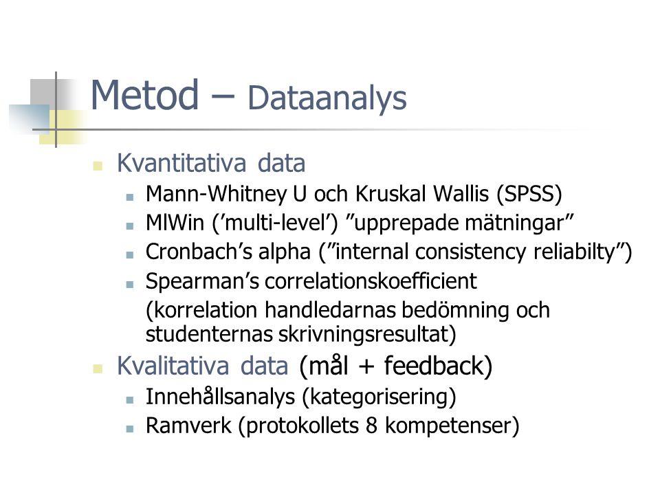 Metod – Dataanalys  Kvantitativa data  Mann-Whitney U och Kruskal Wallis (SPSS)  MlWin ('multi-level') upprepade mätningar  Cronbach's alpha ( internal consistency reliabilty )  Spearman's correlationskoefficient (korrelation handledarnas bedömning och studenternas skrivningsresultat)  Kvalitativa data (mål + feedback)  Innehållsanalys (kategorisering)  Ramverk (protokollets 8 kompetenser)