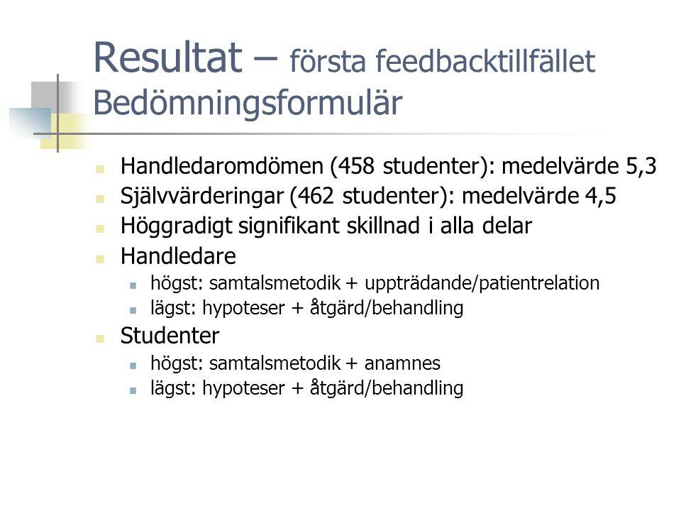 Resultat – första feedbacktillfället Bedömningsformulär  Handledaromdömen (458 studenter): medelvärde 5,3  Självvärderingar (462 studenter): medelvärde 4,5  Höggradigt signifikant skillnad i alla delar  Handledare  högst: samtalsmetodik + uppträdande/patientrelation  lägst: hypoteser + åtgärd/behandling  Studenter  högst: samtalsmetodik + anamnes  lägst: hypoteser + åtgärd/behandling