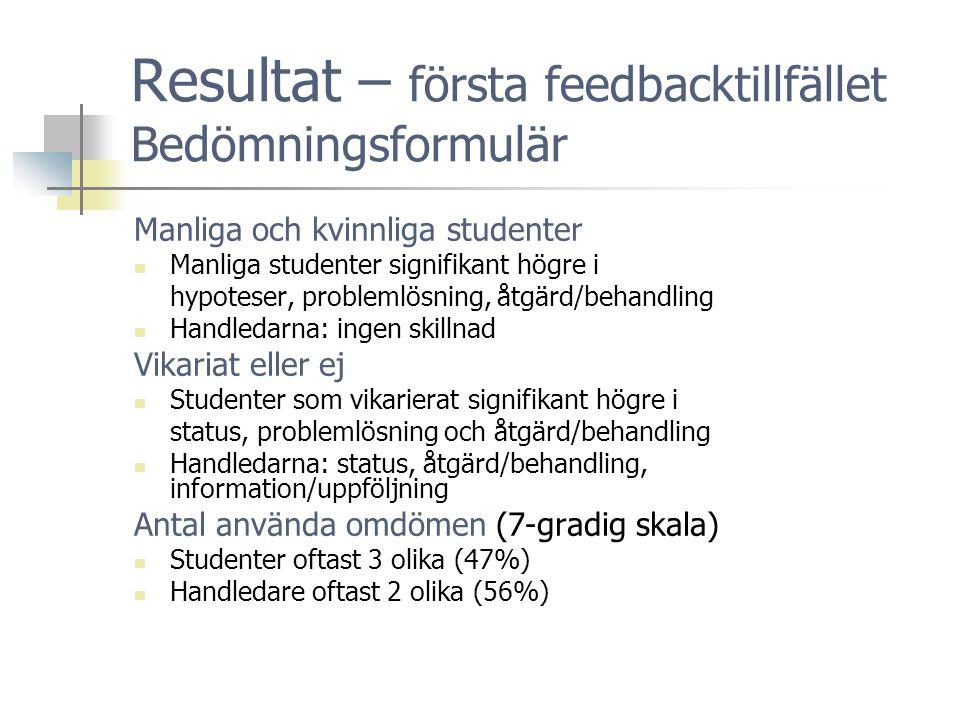 Resultat – första feedbacktillfället Bedömningsformulär Manliga och kvinnliga studenter  Manliga studenter signifikant högre i hypoteser, problemlösning, åtgärd/behandling  Handledarna: ingen skillnad Vikariat eller ej  Studenter som vikarierat signifikant högre i status, problemlösning och åtgärd/behandling  Handledarna: status, åtgärd/behandling, information/uppföljning Antal använda omdömen (7-gradig skala)  Studenter oftast 3 olika (47%)  Handledare oftast 2 olika (56%)