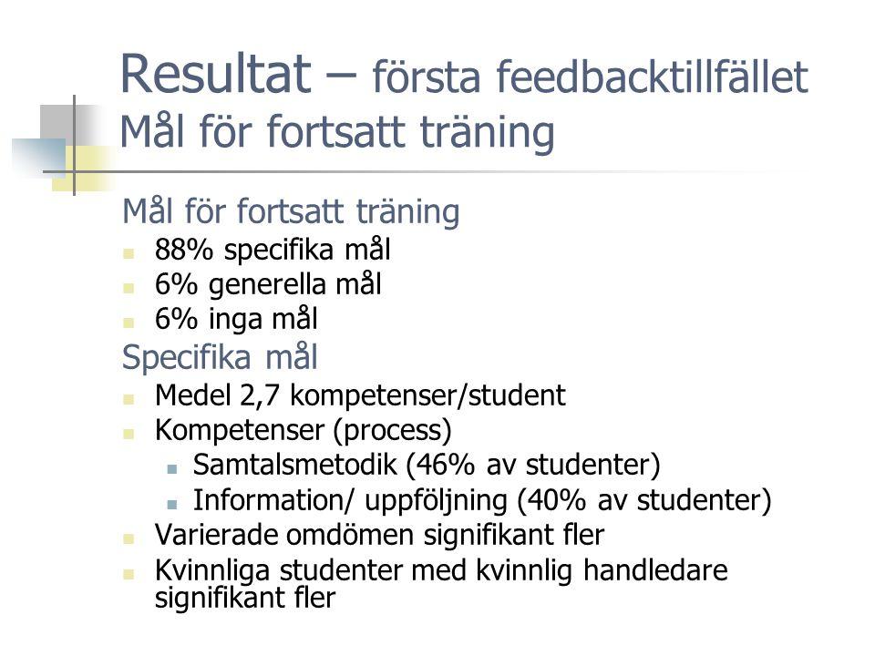 Resultat – första feedbacktillfället Mål för fortsatt träning Mål för fortsatt träning  88% specifika mål  6% generella mål  6% inga mål Specifika mål  Medel 2,7 kompetenser/student  Kompetenser (process)  Samtalsmetodik (46% av studenter)  Information/ uppföljning (40% av studenter)  Varierade omdömen signifikant fler  Kvinnliga studenter med kvinnlig handledare signifikant fler