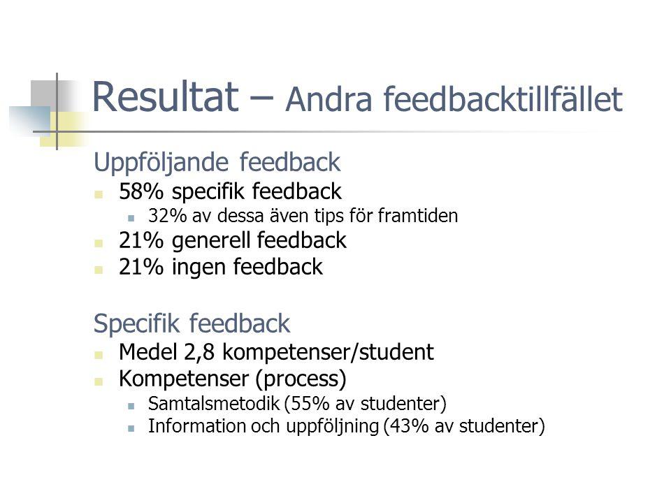 Resultat – Andra feedbacktillfället Uppföljande feedback  58% specifik feedback  32% av dessa även tips för framtiden  21% generell feedback  21% ingen feedback Specifik feedback  Medel 2,8 kompetenser/student  Kompetenser (process)  Samtalsmetodik (55% av studenter)  Information och uppföljning (43% av studenter)