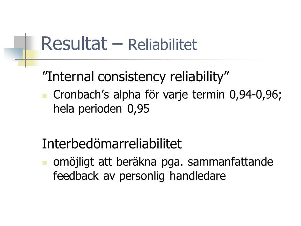 Resultat – Reliabilitet Internal consistency reliability  Cronbach's alpha för varje termin 0,94-0,96; hela perioden 0,95 Interbedömarreliabilitet  omöjligt att beräkna pga.