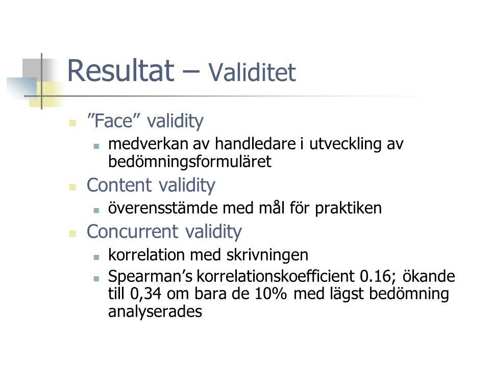 Resultat – Validitet  Face validity  medverkan av handledare i utveckling av bedömningsformuläret  Content validity  överensstämde med mål för praktiken  Concurrent validity  korrelation med skrivningen  Spearman's korrelationskoefficient 0.16; ökande till 0,34 om bara de 10% med lägst bedömning analyserades
