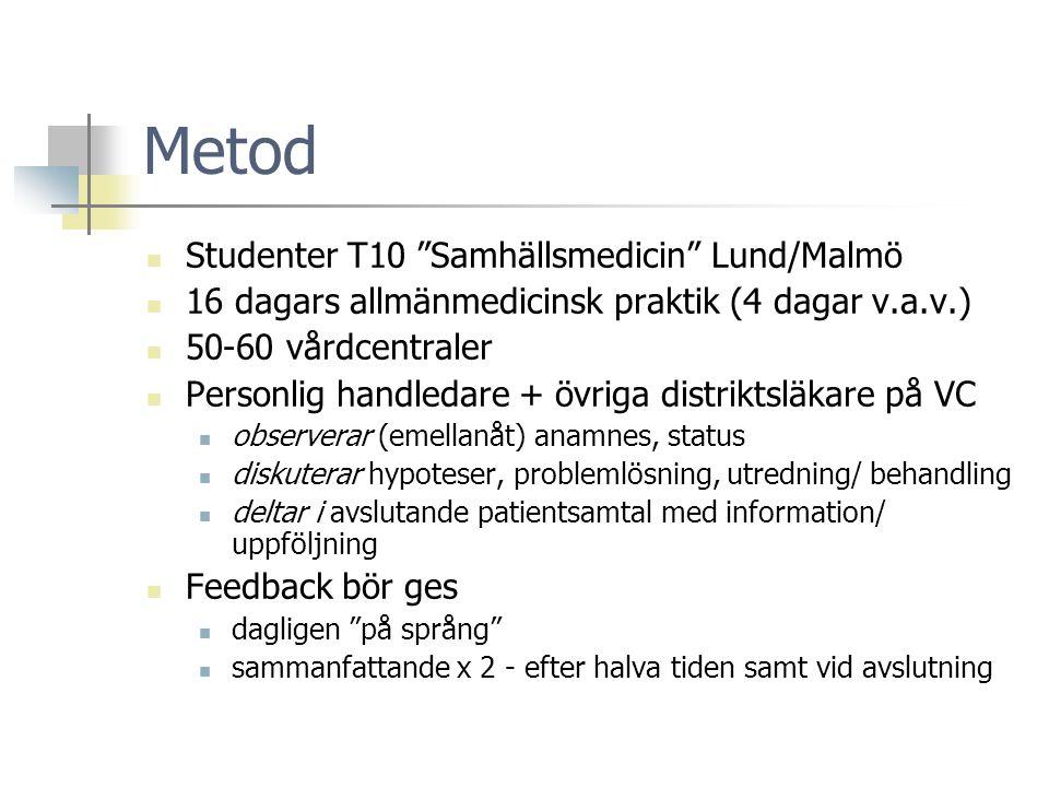 Metod  Studenter T10 Samhällsmedicin Lund/Malmö  16 dagars allmänmedicinsk praktik (4 dagar v.a.v.)  50-60 vårdcentraler  Personlig handledare + övriga distriktsläkare på VC  observerar (emellanåt) anamnes, status  diskuterar hypoteser, problemlösning, utredning/ behandling  deltar i avslutande patientsamtal med information/ uppföljning  Feedback bör ges  dagligen på språng  sammanfattande x 2 - efter halva tiden samt vid avslutning