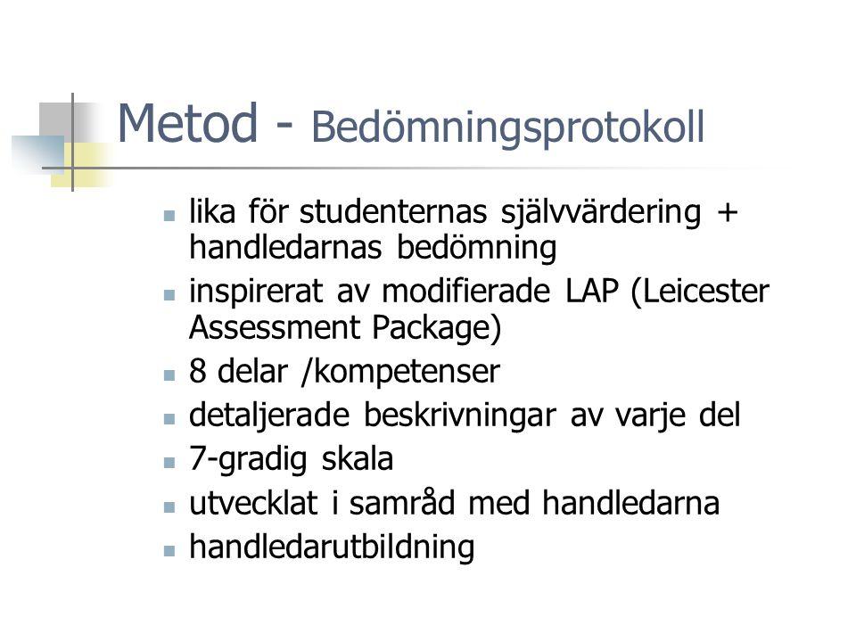 Metod - Bedömningsprotokoll  lika för studenternas självvärdering + handledarnas bedömning  inspirerat av modifierade LAP (Leicester Assessment Package)  8 delar /kompetenser  detaljerade beskrivningar av varje del  7-gradig skala  utvecklat i samråd med handledarna  handledarutbildning