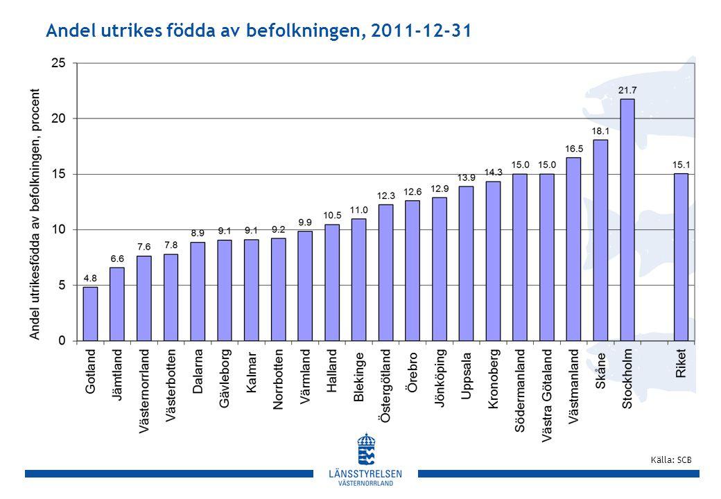 Andel utrikes födda av befolkningen, 2011-12-31 Källa: SCB