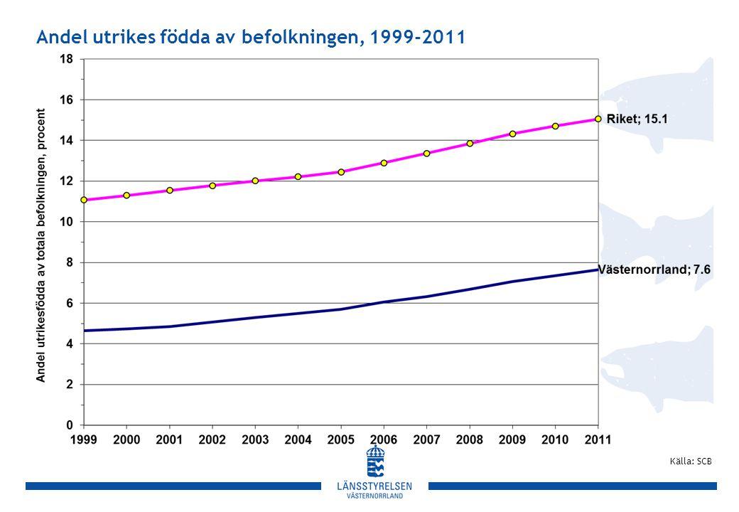 Andel utrikes födda av befolkningen, 1999-2011 Källa: SCB