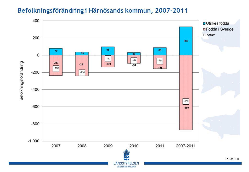 Befolkningsförändring i Härnösands kommun, 2007-2011 Källa: SCB