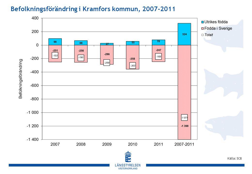 Befolkningsförändring i Kramfors kommun, 2007-2011 Källa: SCB