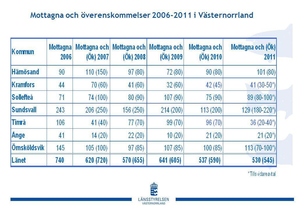 Befolkningsförändring i Örnsköldsviks kommun, 2007-2011 Källa: SCB