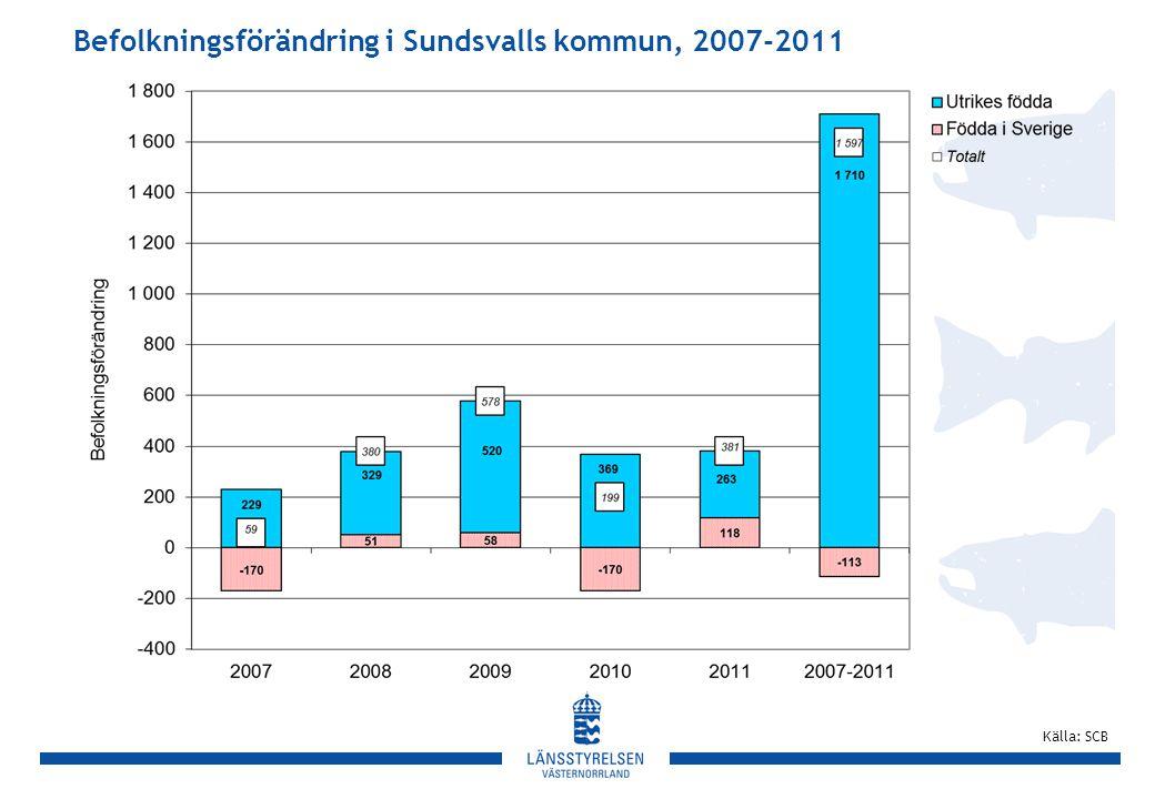 Befolkningsförändring i Sundsvalls kommun, 2007-2011 Källa: SCB