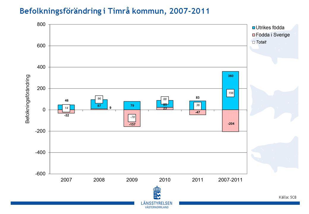 Befolkningsförändring i Timrå kommun, 2007-2011 Källa: SCB