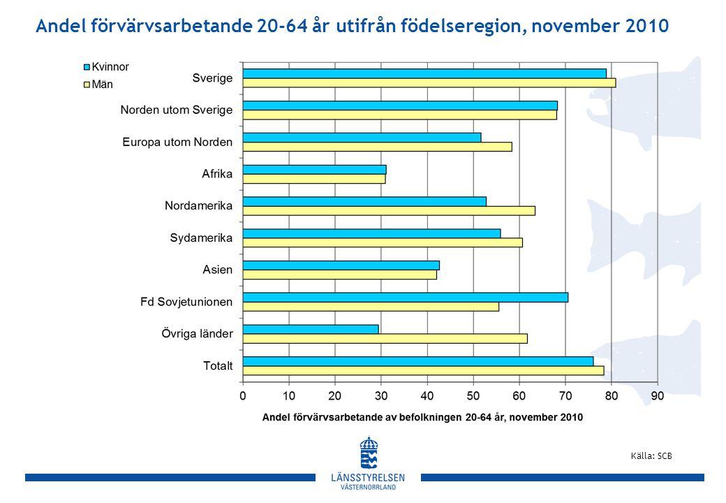 Andel förvärvsarbetande 20-64 år utifrån födelseregion, november 2010 Källa: SCB