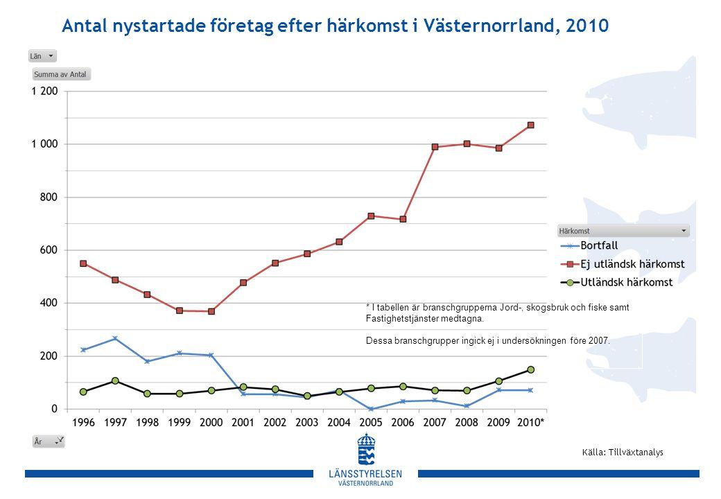 Antal nystartade företag efter härkomst i Västernorrland, 2010 Källa: Tillväxtanalys * I tabellen är branschgrupperna Jord-, skogsbruk och fiske samt Fastighetstjänster medtagna.