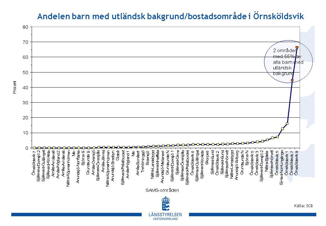 Andelen barn med utländsk bakgrund/bostadsområde i Örnsköldsvik Källa: SCB