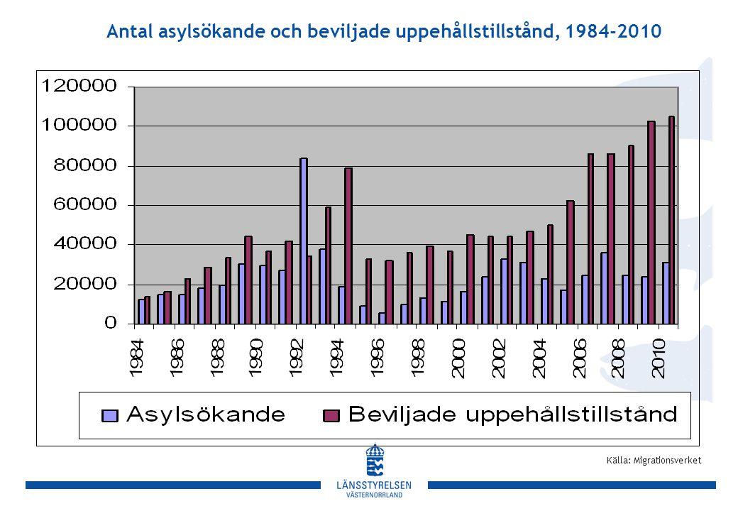 Antal asylsökande och beviljade uppehållstillstånd, 1984-2010 Källa: Migrationsverket
