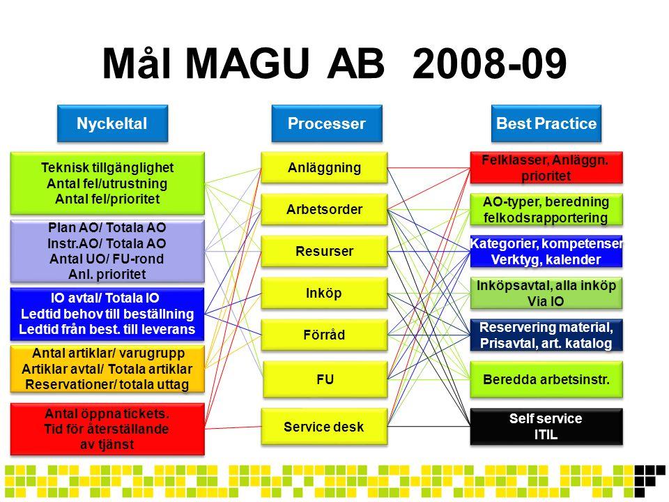 Mål MAGU AB 2008-09 Nyckeltal Teknisk tillgänglighet Antal fel/utrustning Antal fel/prioritet Teknisk tillgänglighet Antal fel/utrustning Antal fel/pr
