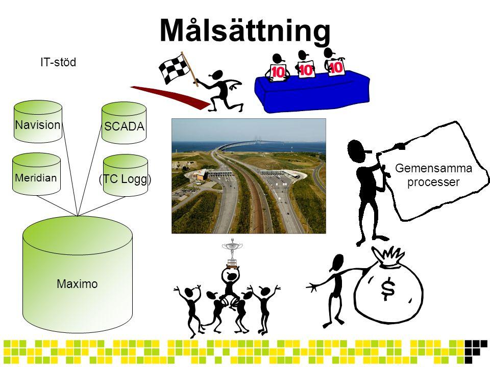 Målsättning Gemensamma processer SCADA Maximo Navision IT-stöd Meridian (TC Logg)