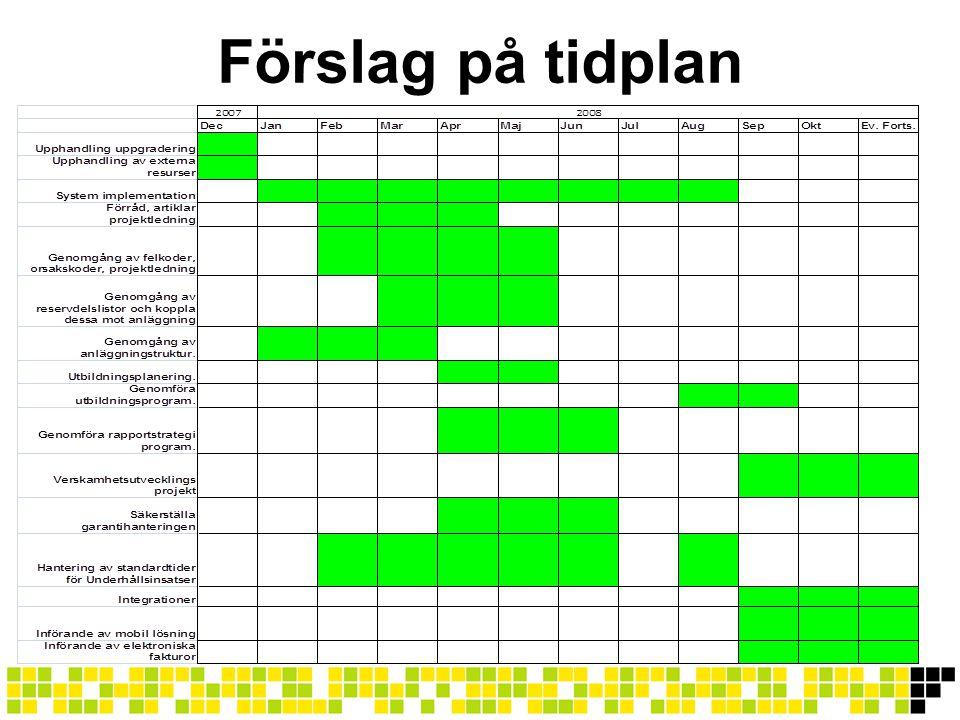 Förslag på tidplan