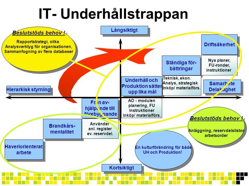 IT- Underhållstrappan Haveriorienterat arbete Haveriorienterat arbete Brandkårs- mentalitet Brandkårs- mentalitet Från av- hjälpande till förebyggande