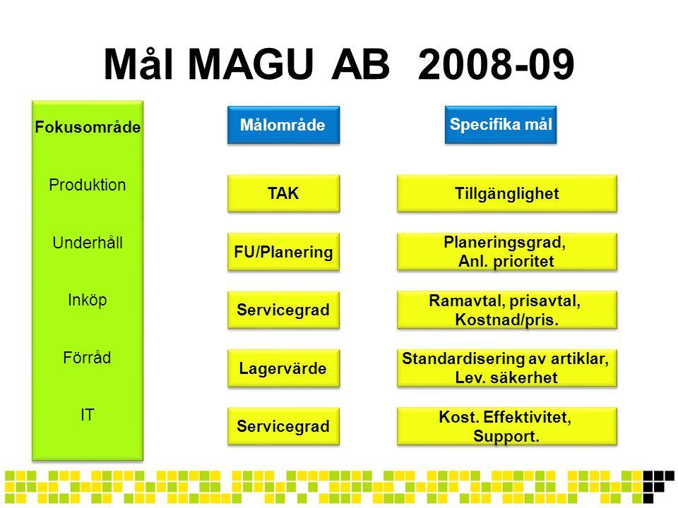 Mål MAGU AB 2008-09 Fokusområde Produktion Underhåll Inköp Förråd IT Fokusområde Produktion Underhåll Inköp Förråd IT TAK Servicegrad FU/Planering Ser