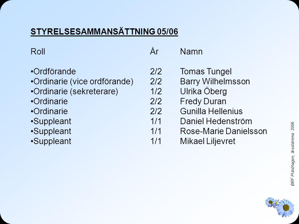 BRF Prästhagen, årsstämma 2006 STYRELSESAMMANSÄTTNING 05/06 RollÅrNamn •Ordförande2/2Tomas Tungel •Ordinarie (vice ordförande)2/2Barry Wilhelmsson •Ordinarie (sekreterare)1/2Ulrika Öberg •Ordinarie2/2Fredy Duran •Ordinarie2/2 Gunilla Hellenius •Suppleant1/1Daniel Hedenström •Suppleant1/1Rose-Marie Danielsson •Suppleant1/1Mikael Liljevret