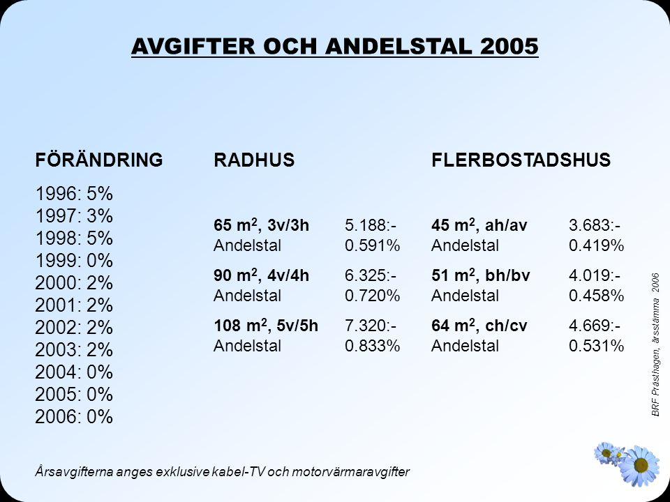 BRF Prästhagen, årsstämma 2006 AVGIFTER OCH ANDELSTAL 2005 RADHUS 65 m 2, 3v/3h5.188:- Andelstal0.591% 90 m 2, 4v/4h6.325:- Andelstal0.720% 108 m 2, 5v/5h7.320:- Andelstal0.833% FLERBOSTADSHUS 45 m 2, ah/av3.683:- Andelstal0.419% 51 m 2, bh/bv4.019:- Andelstal0.458% 64 m 2, ch/cv4.669:- Andelstal0.531% Årsavgifterna anges exklusive kabel-TV och motorvärmaravgifter FÖRÄNDRING 1996: 5% 1997: 3% 1998: 5% 1999: 0% 2000: 2% 2001: 2% 2002: 2% 2003: 2% 2004: 0% 2005: 0% 2006: 0%