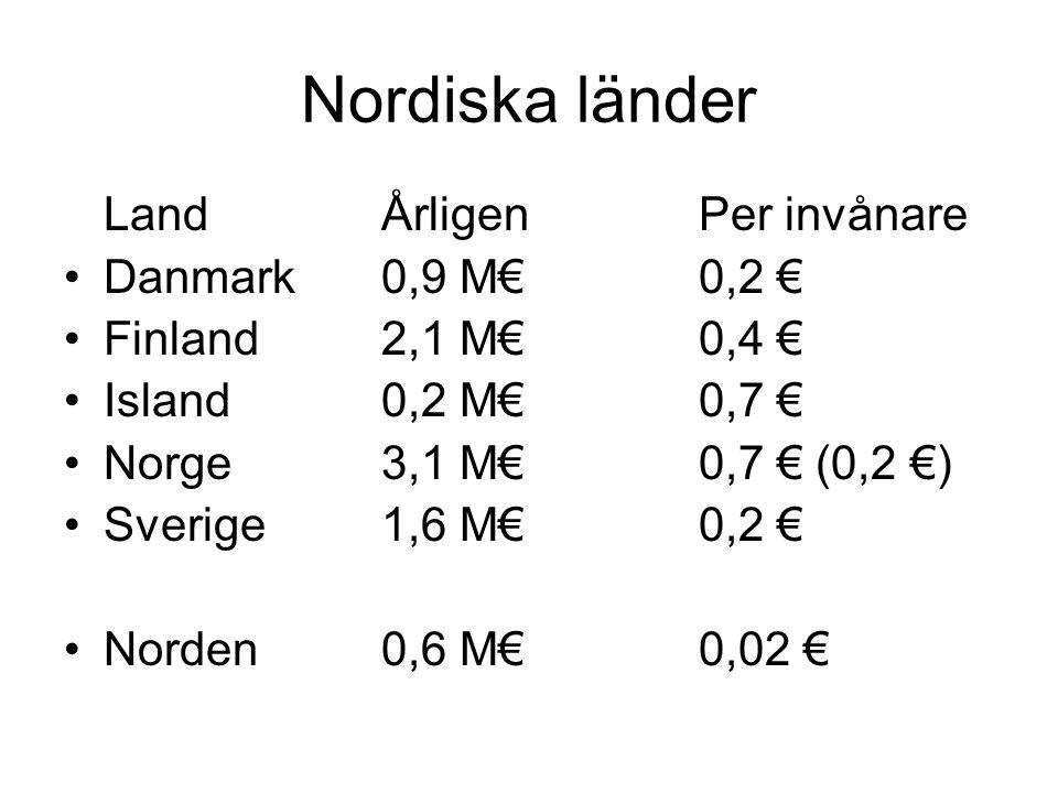 Nordiska länder LandÅrligenPer invånare •Danmark0,9 M€0,2 € •Finland2,1 M€0,4 € •Island0,2 M€0,7 € •Norge3,1 M€0,7 € (0,2 €) •Sverige1,6 M€0,2 € •Norden0,6 M€0,02 €