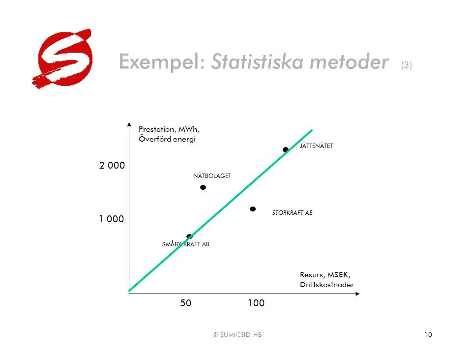 © SUMICSID HB10 Exempel: Statistiska metoder (3) Resurs, MSEK, Driftskostnader Prestation, MWh, Överförd energi NÄTBOLAGET STORKRAFT AB 100 2 000 JÄTT