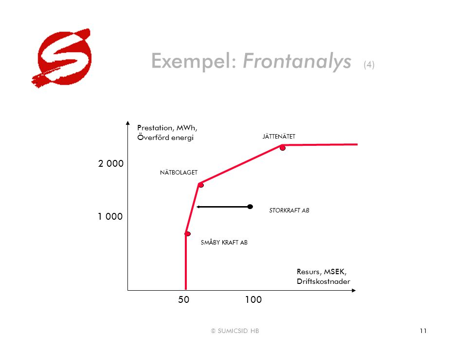 © SUMICSID HB11 Exempel: Frontanalys (4) Resurs, MSEK, Driftskostnader Prestation, MWh, Överförd energi NÄTBOLAGET STORKRAFT AB 100 2 000 JÄTTENÄTET S