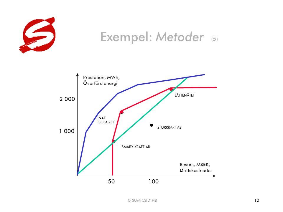 © SUMICSID HB12 Exempel: Metoder (5) Resurs, MSEK, Driftskostnader Prestation, MWh, Överförd energi NÄT BOLAGET STORKRAFT AB 100 2 000 JÄTTENÄTET SMÅB