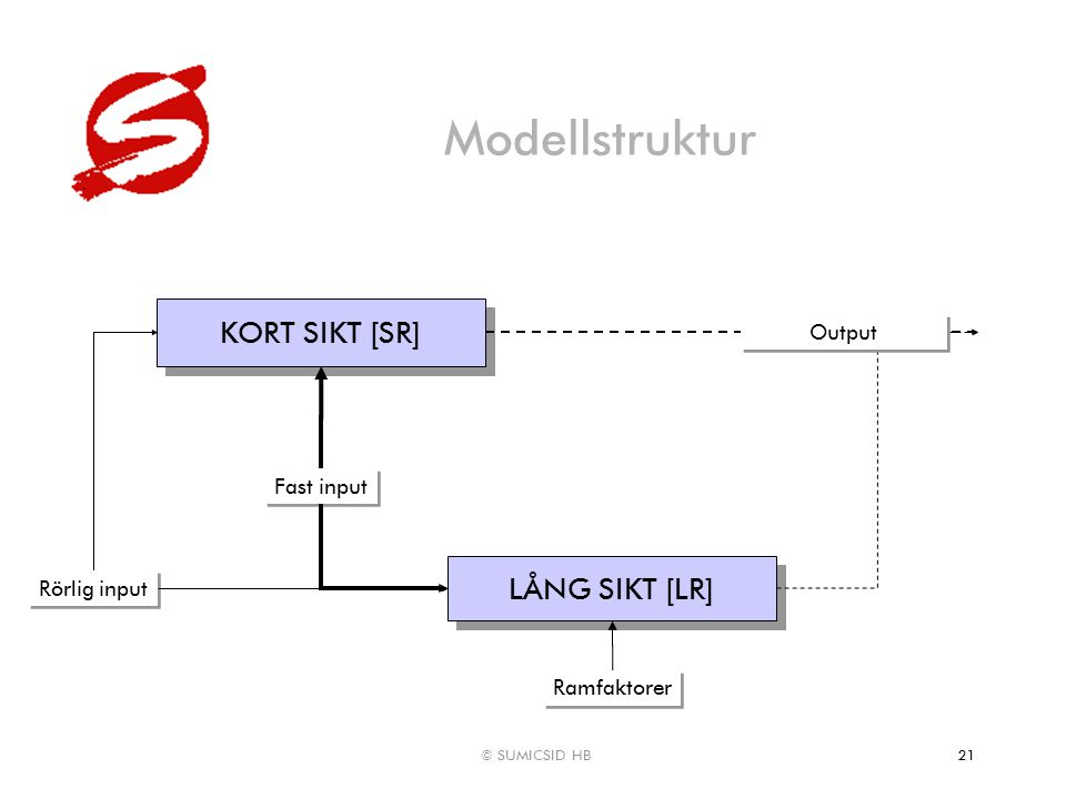 © SUMICSID HB21 Modellstruktur KORT SIKT [SR] Rörlig input Fast input LÅNG SIKT [LR] Ramfaktorer Output