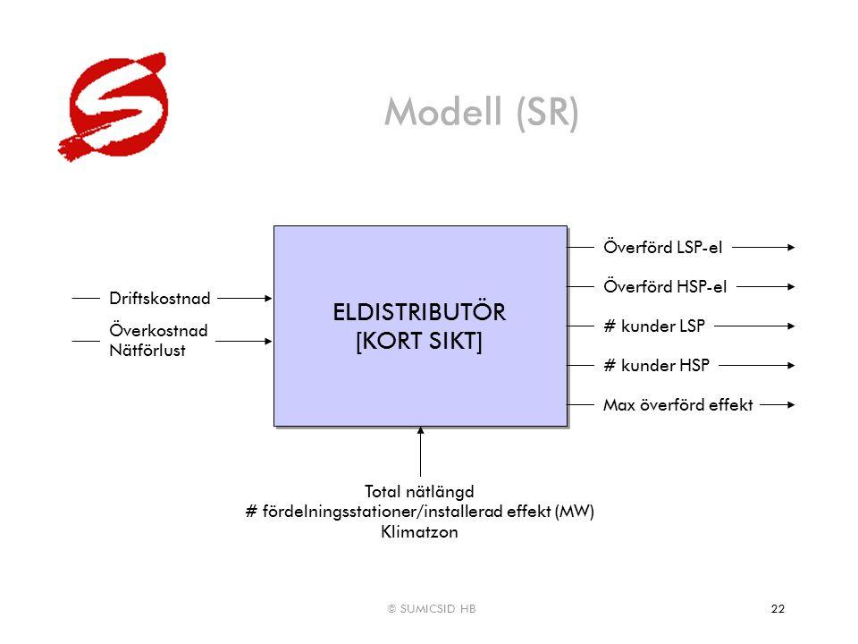 © SUMICSID HB22 Modell (SR) ELDISTRIBUTÖR [KORT SIKT] ELDISTRIBUTÖR [KORT SIKT] Driftskostnad Överkostnad Nätförlust Överförd LSP-el Överförd HSP-el #