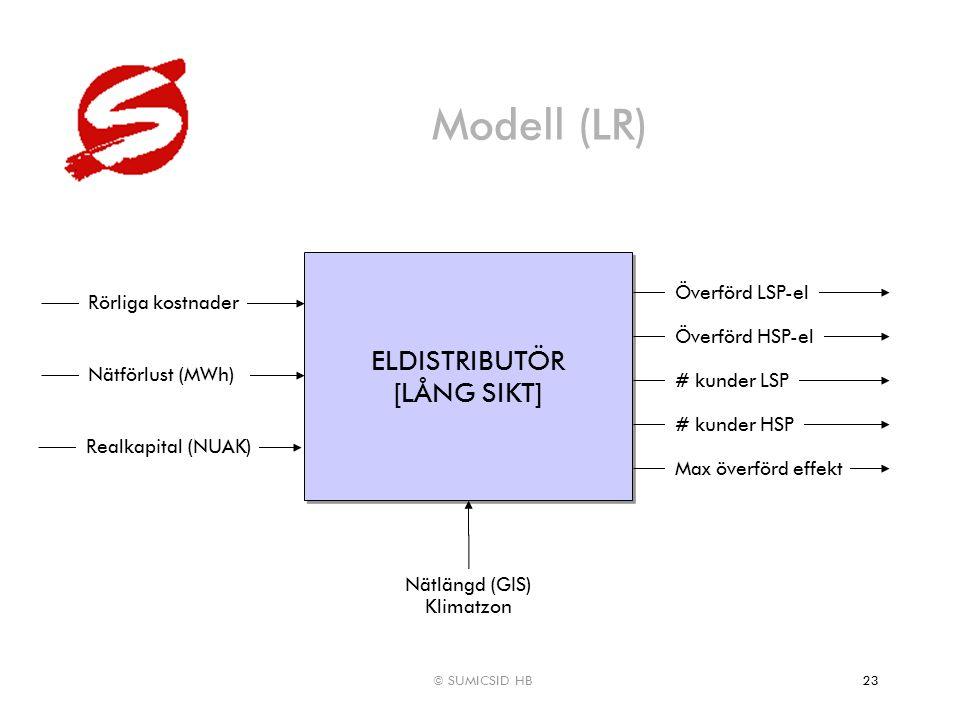 © SUMICSID HB23 Modell (LR) ELDISTRIBUTÖR [LÅNG SIKT] ELDISTRIBUTÖR [LÅNG SIKT] Rörliga kostnader Nätförlust (MWh) Nätlängd (GIS) Klimatzon Realkapita