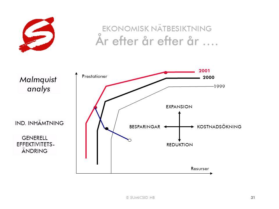 © SUMICSID HB31 EKONOMISK NÄTBESIKTNING År efter år efter år …. Prestationer Resurser EXPANSION REDUKTION KOSTNADSÖKNINGBESPARINGAR Malmquist analys 1