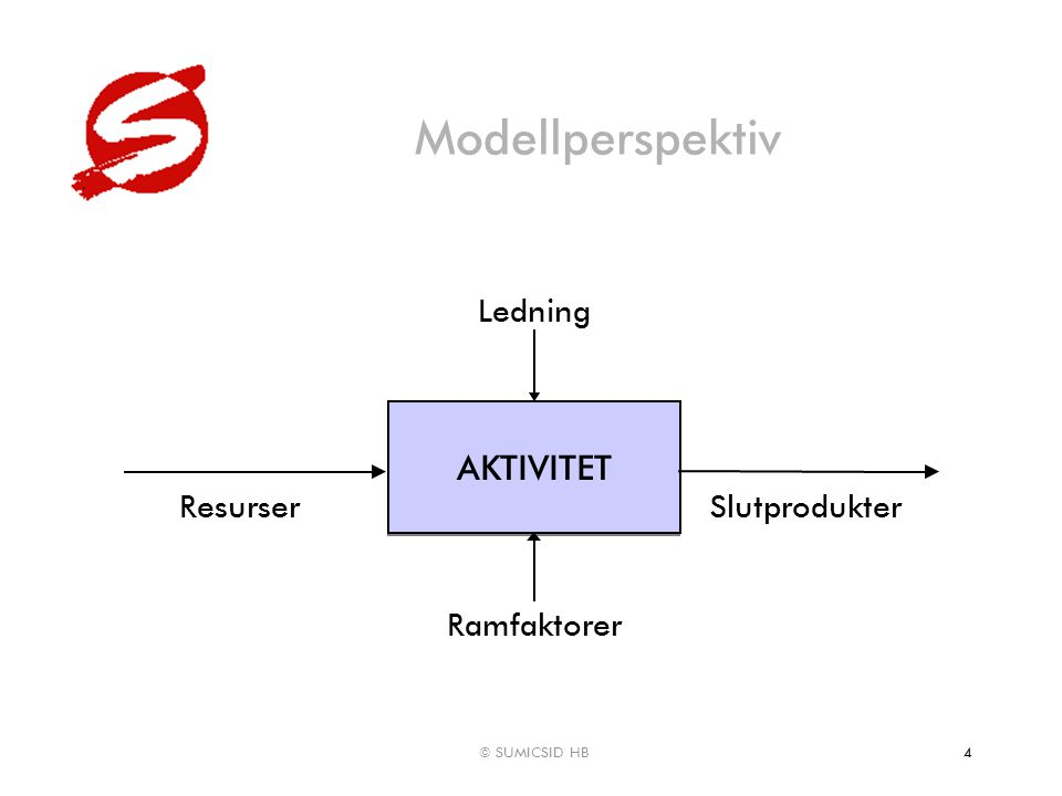 © SUMICSID HB4 Modellperspektiv PROCESS AKTIVITET Ramfaktorer ResurserSlutprodukter Ledning
