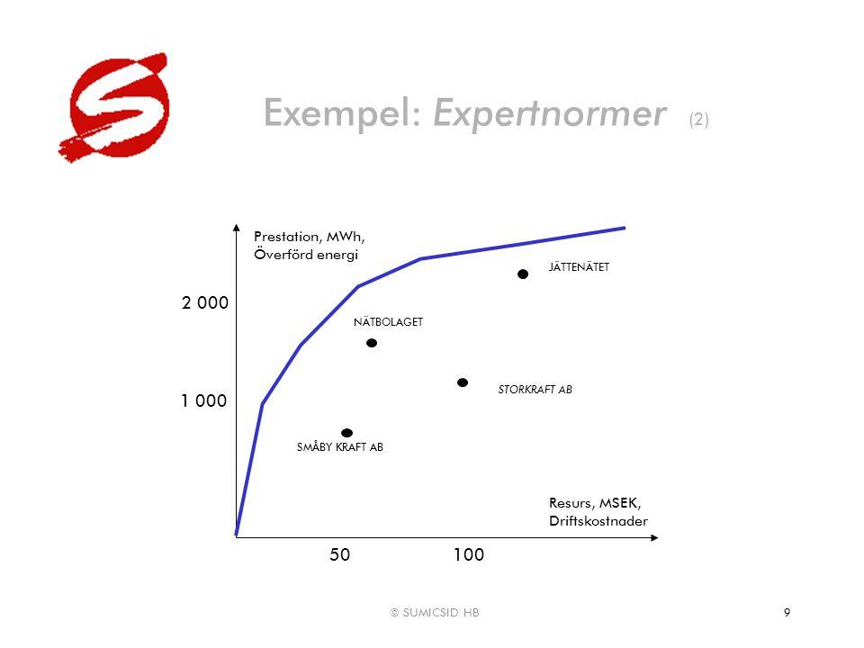 © SUMICSID HB9 Exempel: Expertnormer (2) Resurs, MSEK, Driftskostnader Prestation, MWh, Överförd energi NÄTBOLAGET STORKRAFT AB 100 2 000 JÄTTENÄTET S