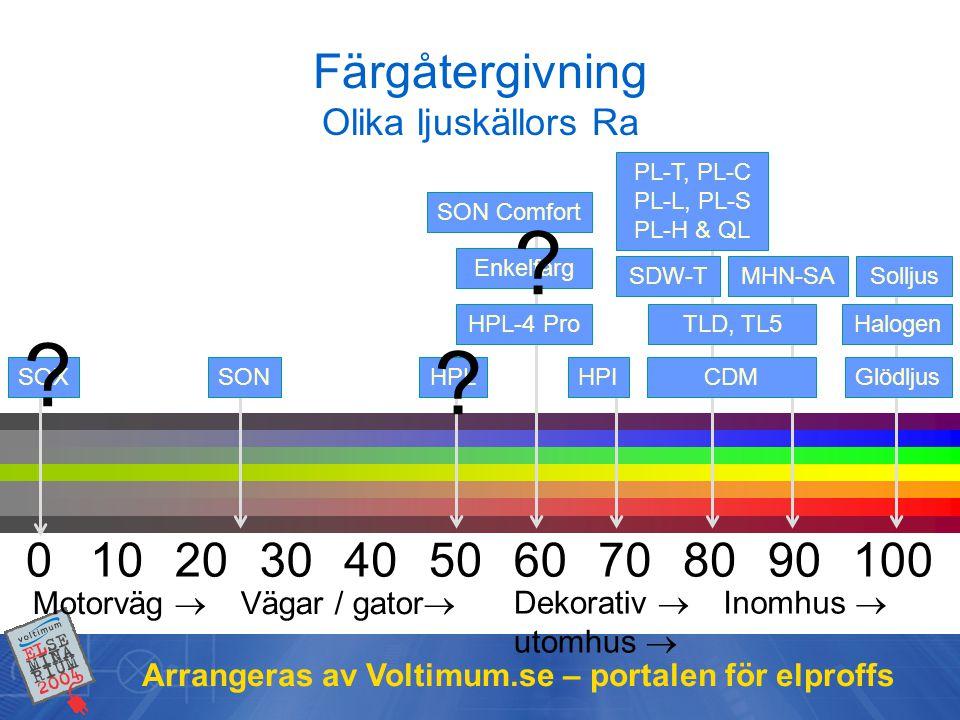 Arrangeras av Voltimum.se – portalen för elproffs Färgåtergivning Olika ljuskällors Ra 1020508010090703040600 SOXSONHPL SDW-T CDMGlödljusHPI Enkelfärg