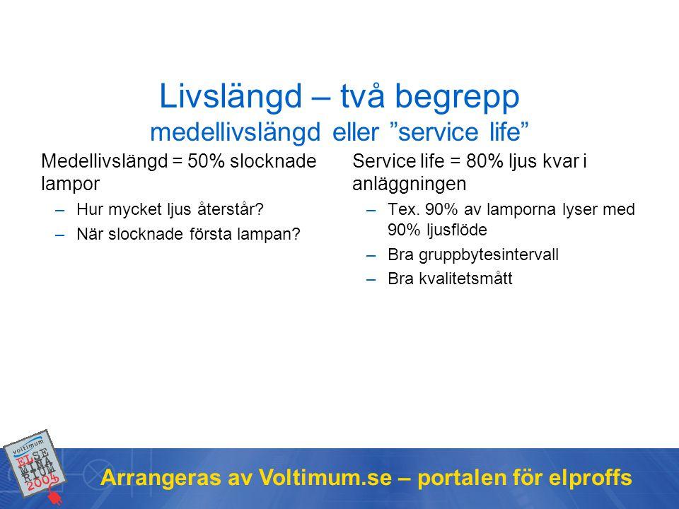 """Arrangeras av Voltimum.se – portalen för elproffs Livslängd – två begrepp medellivslängd eller """"service life"""" Medellivslängd = 50% slocknade lampor –H"""