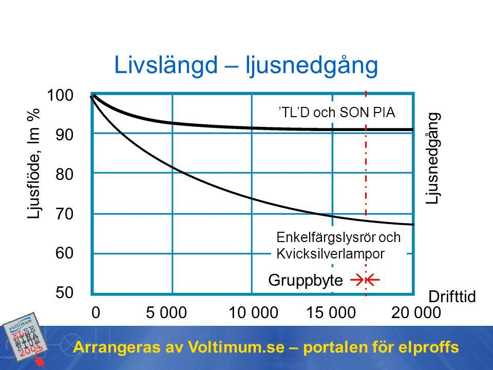 Arrangeras av Voltimum.se – portalen för elproffs Livslängd – ljusnedgång 100 90 80 70 60 50 0 5 000 10 000 15 000 20 000 Ljusnedgång Gruppbyte  Enk