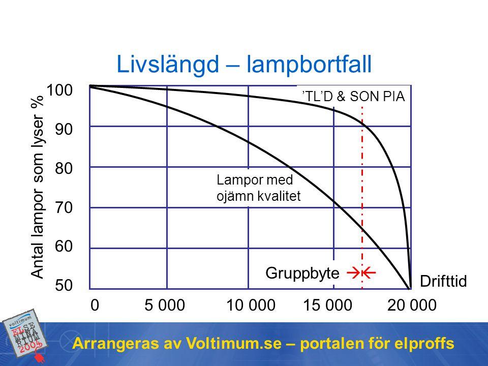 Arrangeras av Voltimum.se – portalen för elproffs 100 90 80 70 60 50 0 5 000 10 000 15 000 20 000 Antal lampor som lyser % Drifttid Lampor med ojämn k