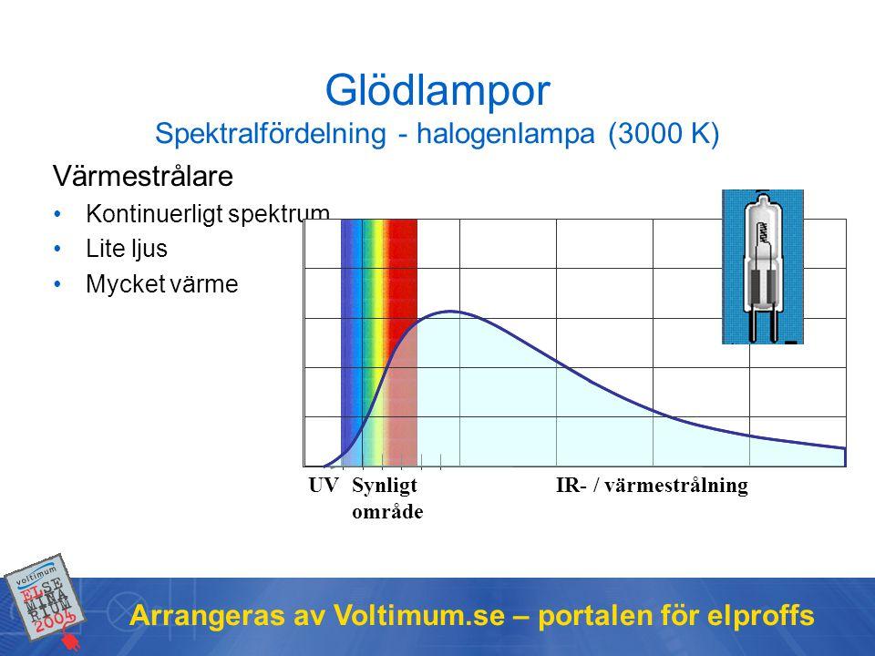 Arrangeras av Voltimum.se – portalen för elproffs Glödlampor Spektralfördelning - halogenlampa (3000 K) Värmestrålare •Kontinuerligt spektrum •Lite lj