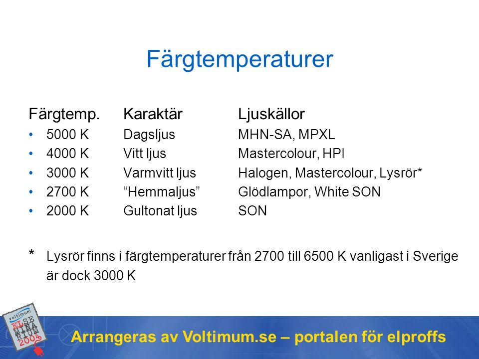 Arrangeras av Voltimum.se – portalen för elproffs Färgtemperaturer Färgtemp.KaraktärLjuskällor •5000 KDagsljusMHN-SA, MPXL •4000 KVitt ljusMastercolou