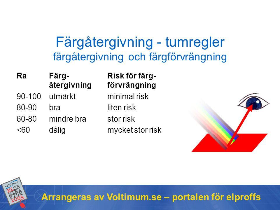 Arrangeras av Voltimum.se – portalen för elproffs Färgåtergivning - tumregler färgåtergivning och färgförvrängning Ra Färg-Risk för färg- återgivningf