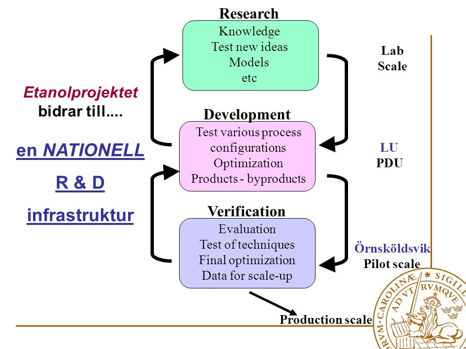 Production scale Knowledge Test new ideas Models etc Test various process configurations Optimization Products - byproducts Evaluation Test of techniques Final optimization Data for scale-up Research Development Verification Lab Scale LU PDU Örnsköldsvik Pilot scale Etanolprojektet bidrar till....