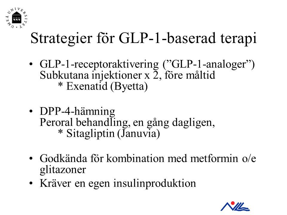 """Strategier för GLP-1-baserad terapi •GLP-1-receptoraktivering (""""GLP-1-analoger"""") Subkutana injektioner x 2, före måltid * Exenatid (Byetta) •DPP-4-häm"""